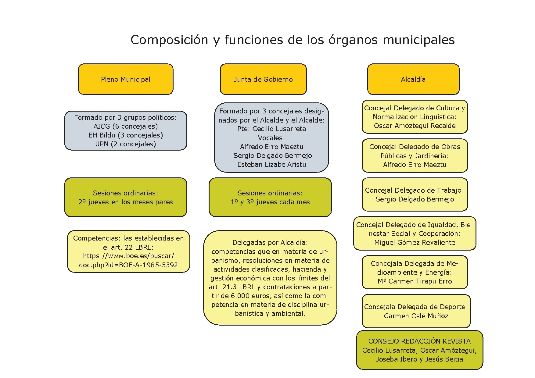 Composicion y funciones órganos municipales