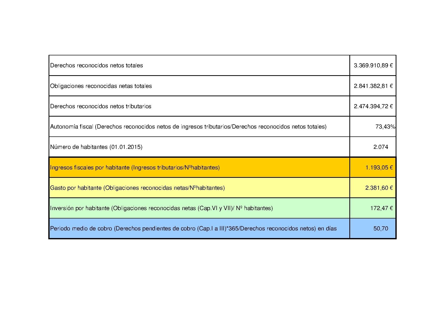 Ejercicio 2015. Ingresos, gastos, inversión por habitante y periodo medio cobro.pdf