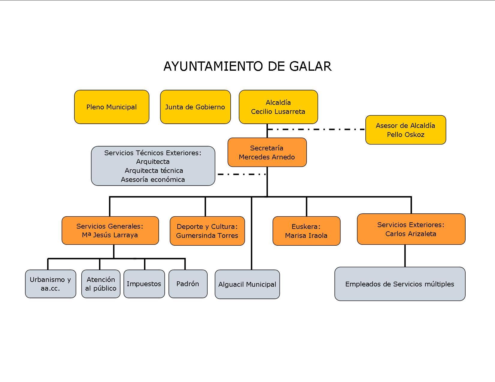 Organigrama Municipal Ayuntamiento Galar